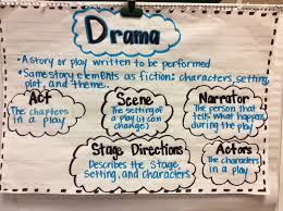 Drama Prose And Poetry Lessons Tes Teach
