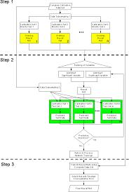 figure     Flow chart of the parallel growing neural network framework