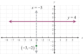 equations of vertical lines look like
