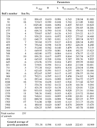 Angus Weight Chart Description And Comparison Of Growth Parameters In Chianina