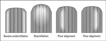 Checking Your Tires For Wear Dummies
