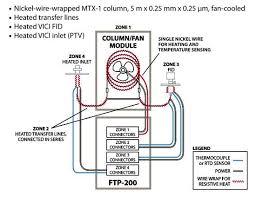 Column Fan Modules For Fast Gc