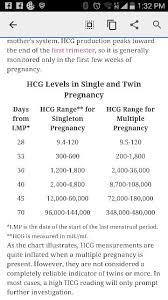 Hcg Levels For Multiples Chart Hcg Levels Glow Community