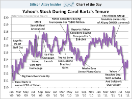 Yahoo Stock Quotes Custom CHART OF THE DAY Yahoo Stock During Carol Bartz's Tenure Business