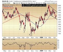 Gold Rsi Chart Gold Prices Gold Prices Gold Watch The Rsi
