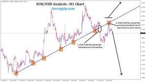Breakout Net Chart Eur Usd Breakout The Bottom Level In H1 Chart