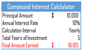 Calculate Compound Interest In Excel Yearly Quarterly