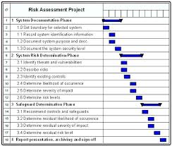Construction Site Risk Assessment Template Project Sample Report