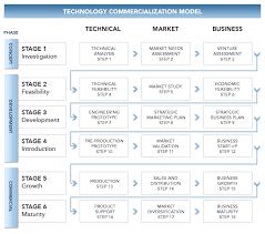 strategic planning operations management technology technology commercialization model