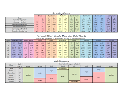 Tri Tone Substitution Chart Related Keywords Suggestions