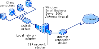 securing your windows small business server networksbs network broadband connection  nics