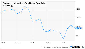 Rlgy Stock Chart Realogy Little Upside For Investors Realogy Holdings Corp