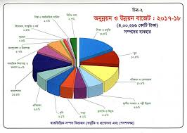 2018 Us Budget Pie Chart Bangladesh Budget For Fiscal Year 2017 18 In Pie Charts