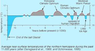 Image result for graph of global temperature over 3,000 years roman warm period