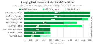 Rangefinder Binoculars Reviews Field Tests Overall
