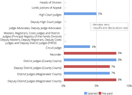 Judges Chart House Of Lords Judicial Appointments Follow Up Select