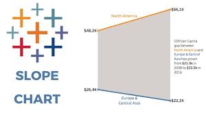 Tableau Slope Chart