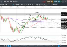 Chart Analysis May 24 Us Spx500 Ready To Take Off Or Sell
