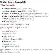 Military Rank Salary Chart 32 Explicit Army Officer Pay Scale