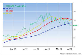 Jp Morgan Stock Chart Is Jpmorgan Chase Still Compelling Gurufocus Com