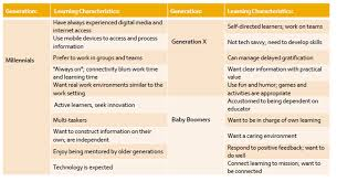 the generational shift in the workplace are we ready  arellano 4
