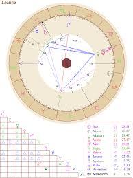 New Free Astrology Birth Chart Birth Chart Free