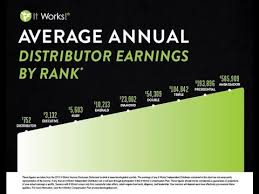 Ruby Chart It Works Charting Basics How To Chart To Ruby Avg Income 5 603 A Year Youtube