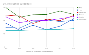 Military Suicide Rate Chart Navy Sees Sudden Rise In Suicide Rate Since 2015 Unclear On