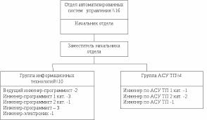 Отчет по производственной практике по профилю специальности Структура отдела АСУ