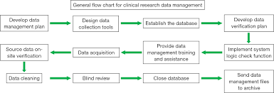 50 Unfolded What Is Clinical Data Management