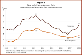 Iii Trends In Employment 2000 To 2008 Pew Research Center