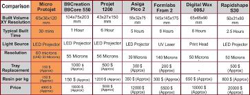 3d Printer Comparison Chart 2018 Our Dlp Printer Comparison With Other Printers Kkrobotic