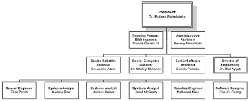 Air Staff Org Chart Organization Robotic Technology Inc Robots Unmanned
