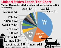 Defense Budget Chart China China Defence Budget 175 Billion Indias 45