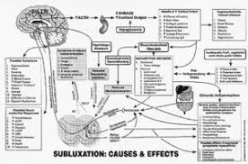 Subluxation Causes And Effects