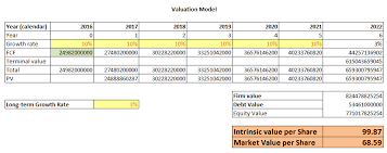 Value Stocks With Dcf Model In Excel Using Marketxls