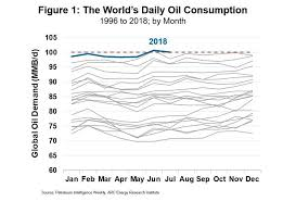 Oil Consumption Chart Over 100 Million Barrels Per Day Of Oil Consumption Later In