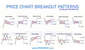 Breakout Technical Analysis Tresor Fx