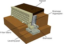Small Picture Retaining Wall Design Backfill Geosynthetic Reinforcement