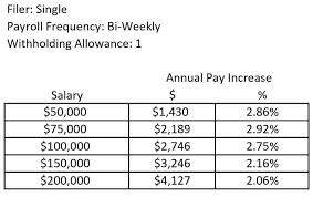 Withholding Allowance Chart How Much Will Your Paycheck Increase In 2018 Greenbush
