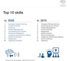 future of work skills a list of the top ten cheryl cran 14 sep future of work skills a list of the top ten
