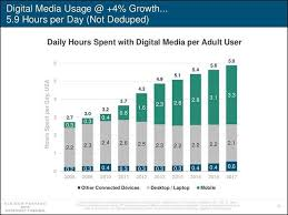 Investment - Media Digital Cascade Group Usage
