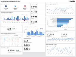 social media dashboard social media managers klipfolio com