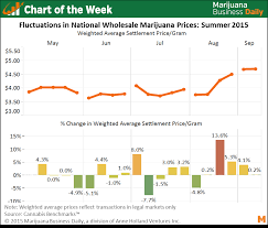 Weed Gram Chart Chart Of The Week Wholesale Marijuana Price Fluctuations