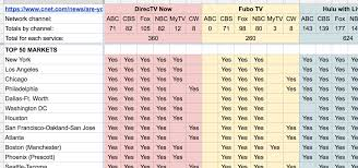 Streaming Tv Comparison Chart Are Your Live Local Channels On A Streaming Tv Service Yet