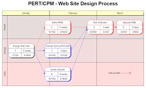 Pert Chart Software Pert Chart For A Website Design Process Project Management