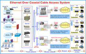 block diagram of cable tv the wiring diagram catv block diagram nest wiring diagram block diagram