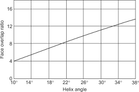 Helix Angle An Overview Sciencedirect Topics