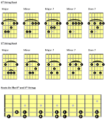 Kohary Guitar Instruction The 10 Essential Barre Chords