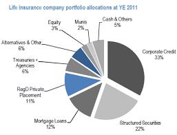 A Look Inside Life Insurance Companies Portfolios